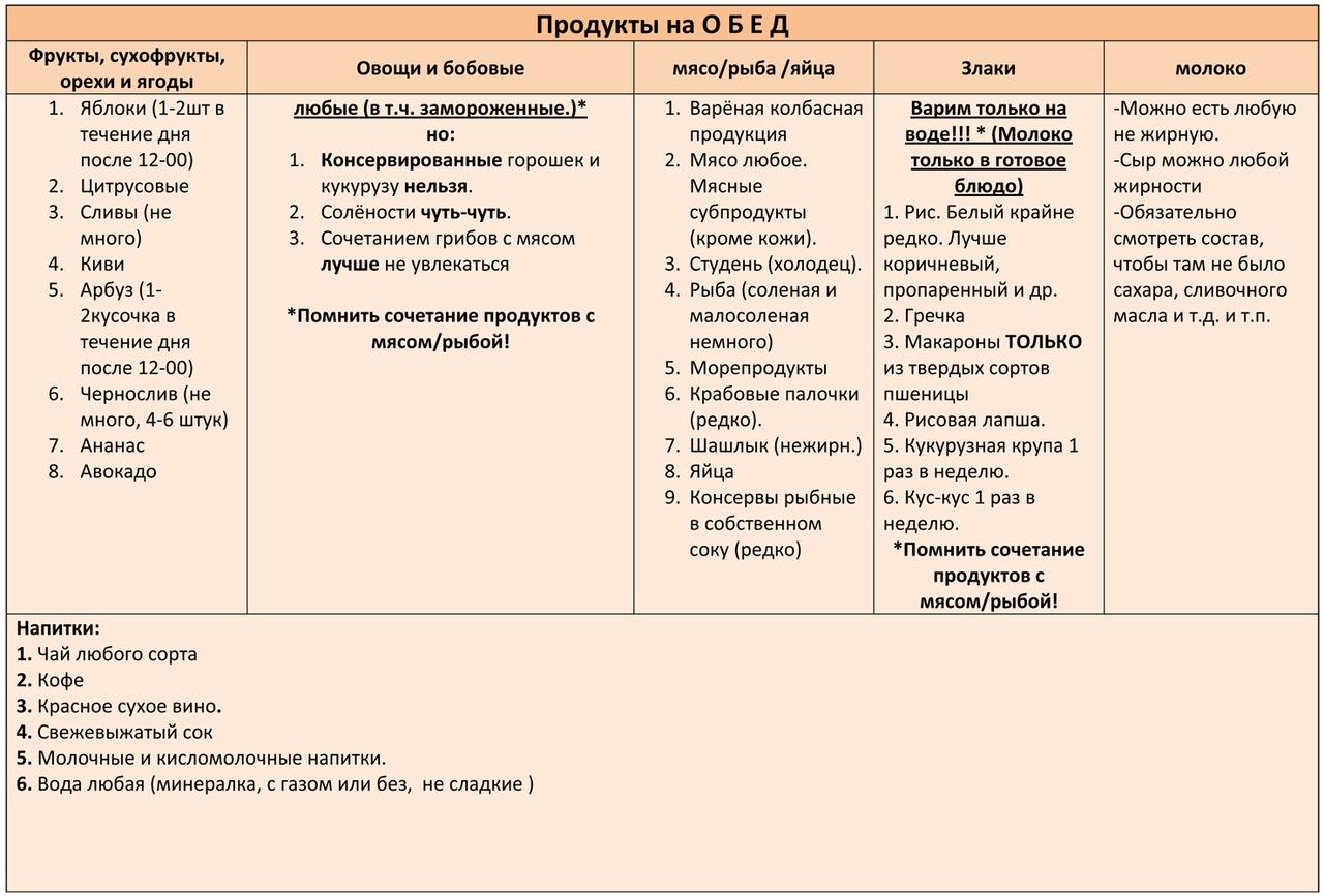 dieta-atkinsa-spisok-razreshennyx-produktov