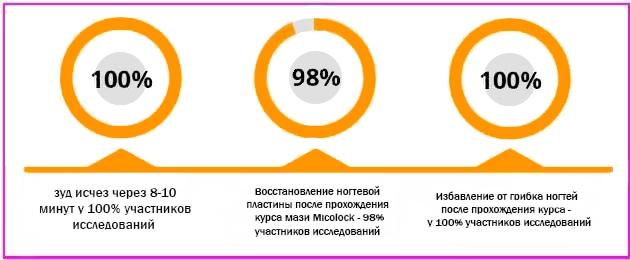 Статистика эффективности препарата