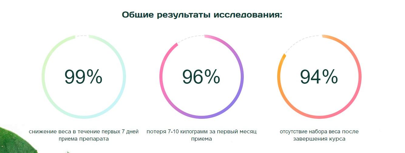 Общие результаты исследования
