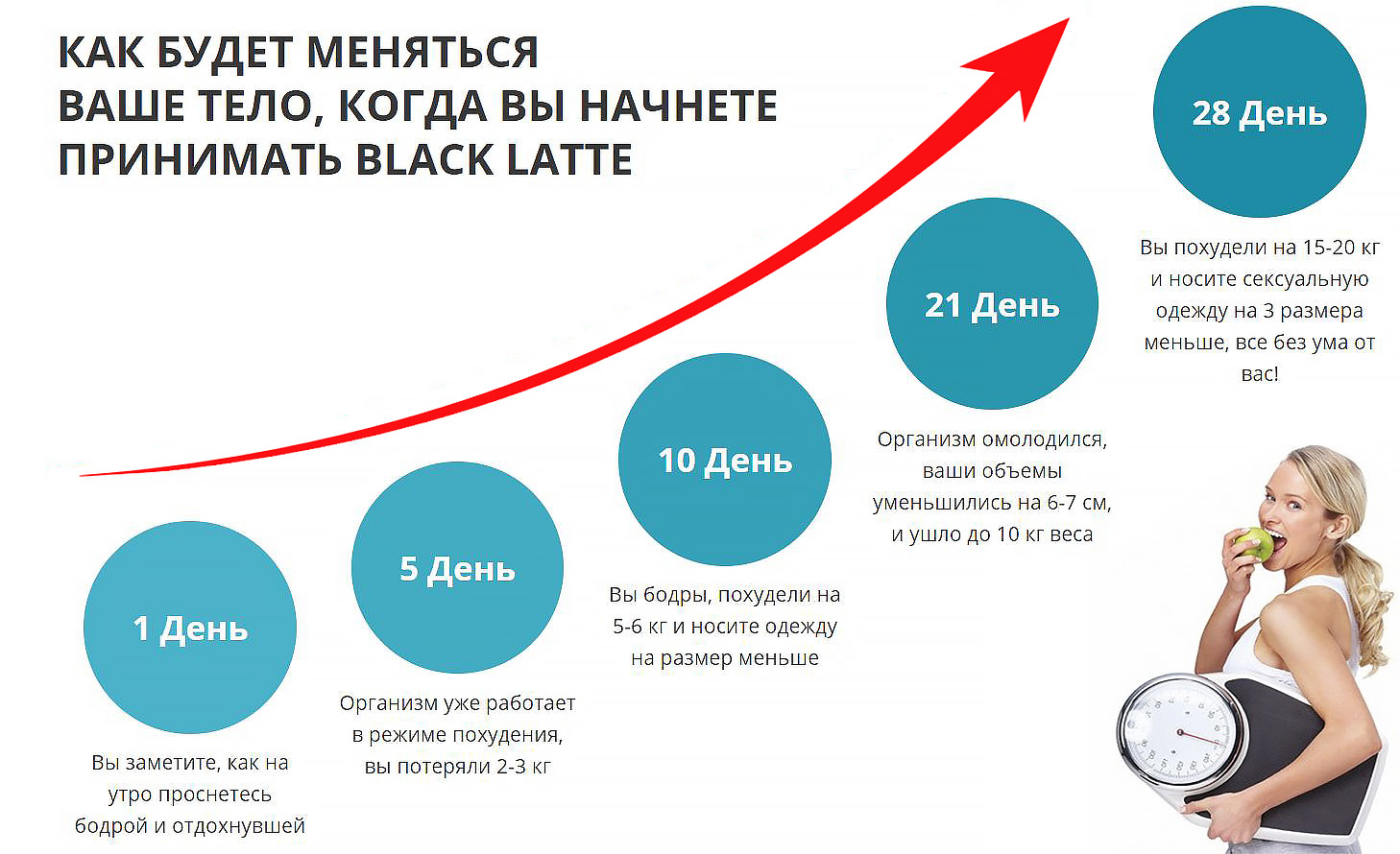 Как будет меняться Ваше тело, когда начнёте принимать Black Latte